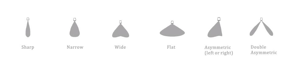 LED Linear Light Beam angle option